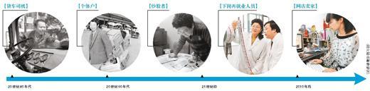 职业变迁,社会发展的缩影(改革开放40年)