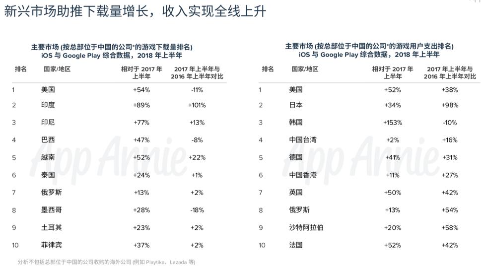 App Annie 发布 2018 H1 中国移动游戏发行商出海报告