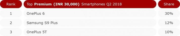 国产手机深耕印度高端手机市场 一加Q2完胜三星
