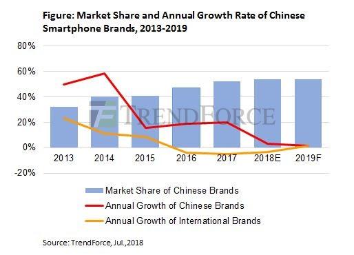 中国手机厂商的多样化商业模式将引领全球市场