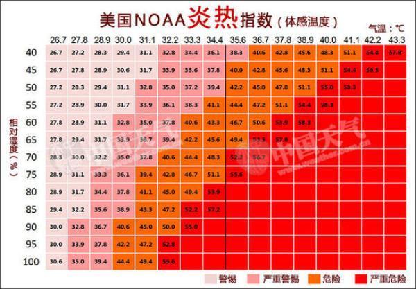 2100年华北平原或因极端热浪不宜居