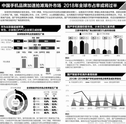 """中国手机""""华米OV""""抢食欧洲市场须树立高端形象"""