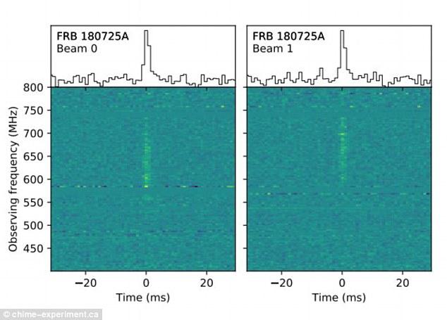 加拿大CHIME射电望远镜捕捉到神秘外星信号
