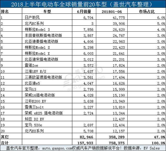 2018上半年全球电动车销量760000辆 同比增69%