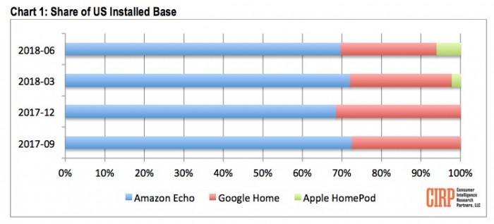 HomePod销量突破300万 拿下美国6%市场份额
