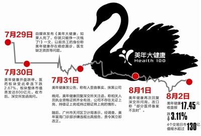 """美年健康陷""""假医""""丑闻 4天市值蒸发130亿"""