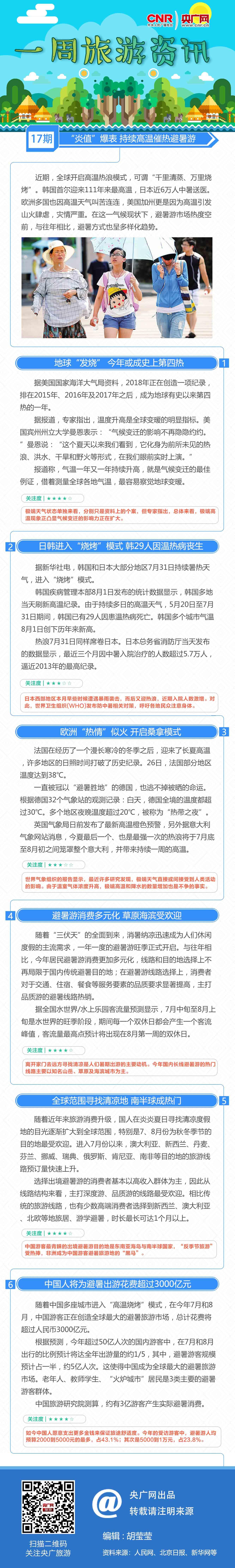 """一周旅游资讯:""""炎值""""爆表 持续高温催热避暑游"""