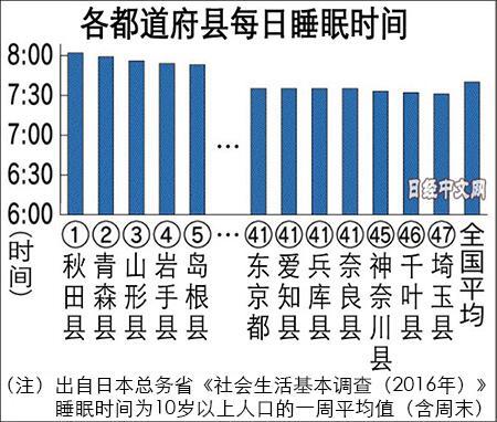 调查显示日本秋田民众睡眠时间最长