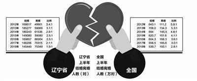 统计数据:辽宁离婚比例超过北上广