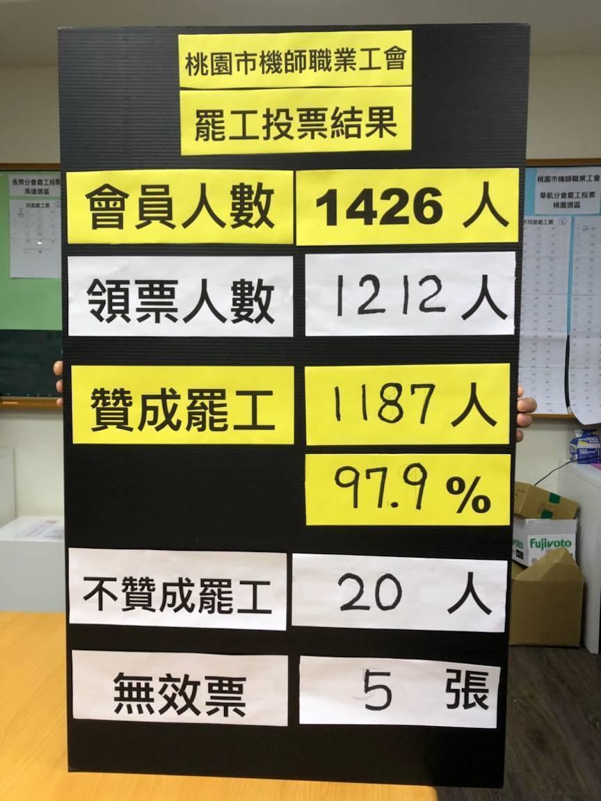 台湾飞行员将发动首次罢工 台媒:航空大乱或形成安全危机