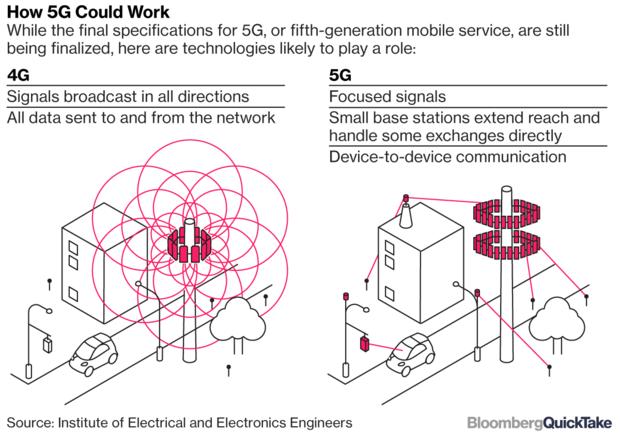 印度计划2022年推出5G网络 强调考虑当地需求情况