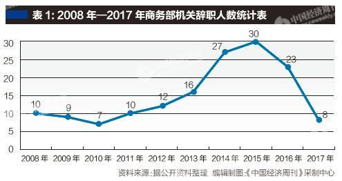 商务部2014年至2016年辞职人数最多他们去哪了?