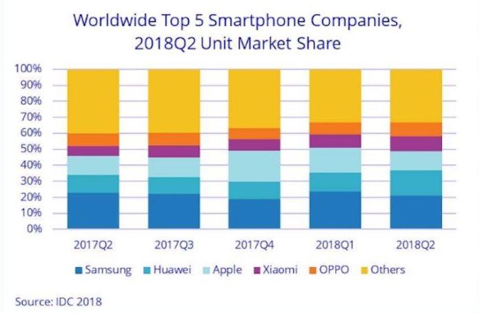 中国智能手机厂商逆流而上 华为小米出货量超三星苹果