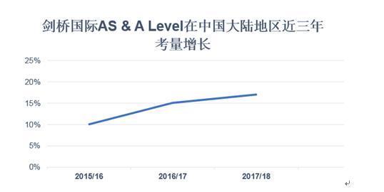 剑桥大学国际考评部:全球开始成绩公布 中国大陆考量增长13%