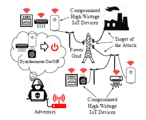 研究:智能空调可能会拖垮电网 导致大面积停电