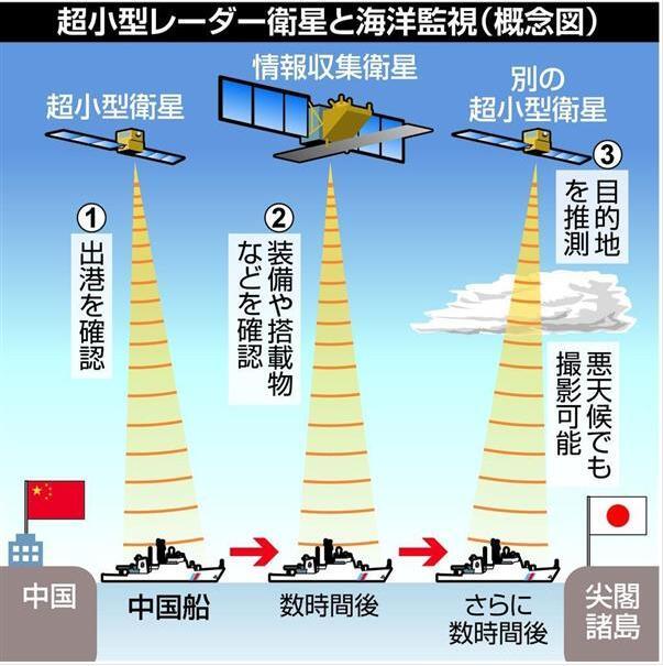 日本拟发射多颗卫星 在钓鱼岛南海监视中国舰船