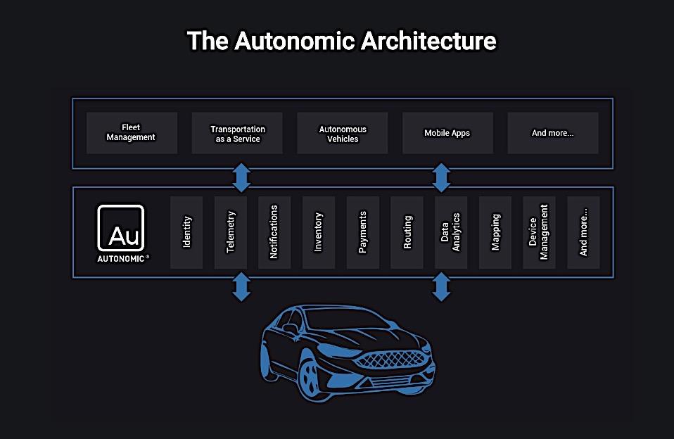 福特子公司将与阿里云合作 在华推出车联云平台