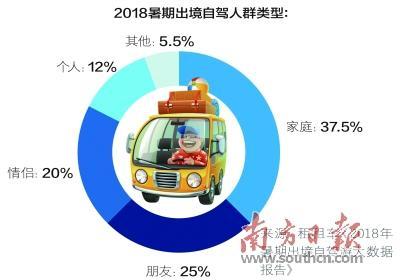 暑期出境自驾近四成是家庭