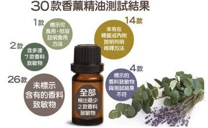 香港消委会测试30款香熏精油 全部验出皮肤致敏物