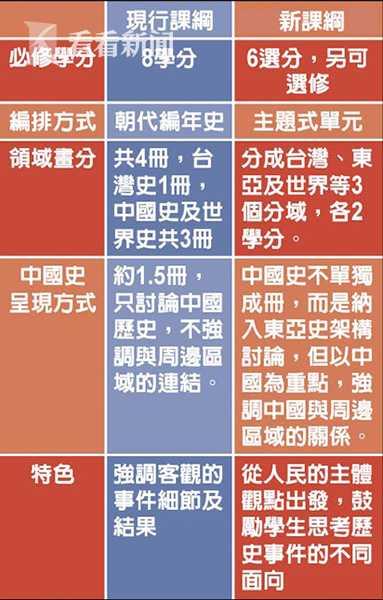 """""""中国""""无处不在 台邻家少妇湾却赶制没有中国的课纲"""