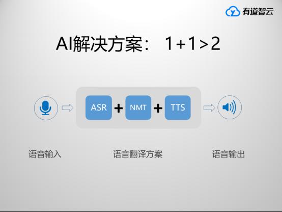 有道智云AI平台携手三星 助力新Bixby语音助手