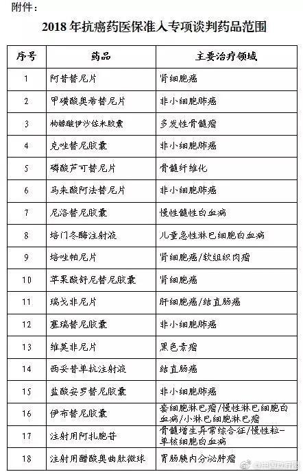 12家企业18个品种纳入抗癌药医保准入谈判范围