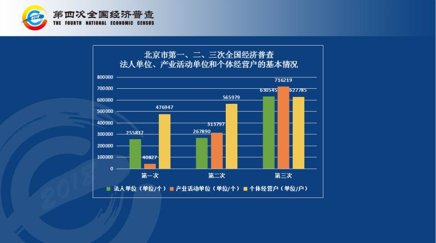 """第四次全国经济普查 清查阶段北京""""地毯式""""入户核查"""