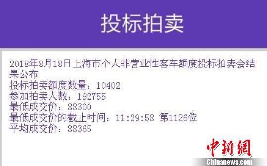 8月沪牌拍卖结果公布:最低成交价88300元 中标率5.4%