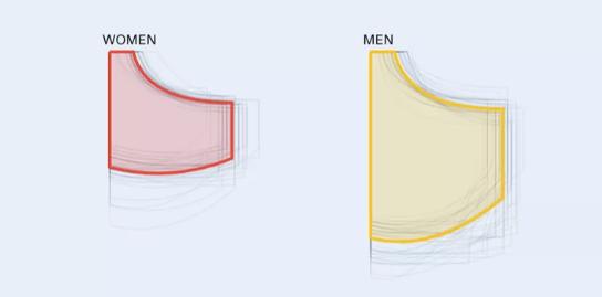 科学证实女性牛仔裤的口袋很难装下智能手机