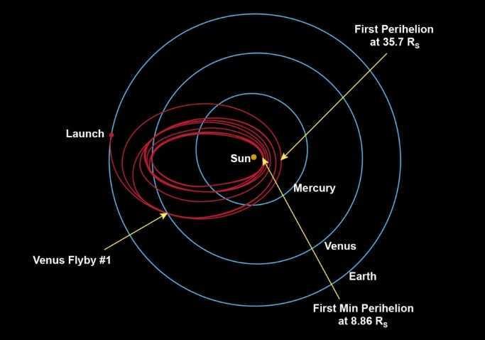 NASA帕克探测器打开对地天线 飞离地球470万公里