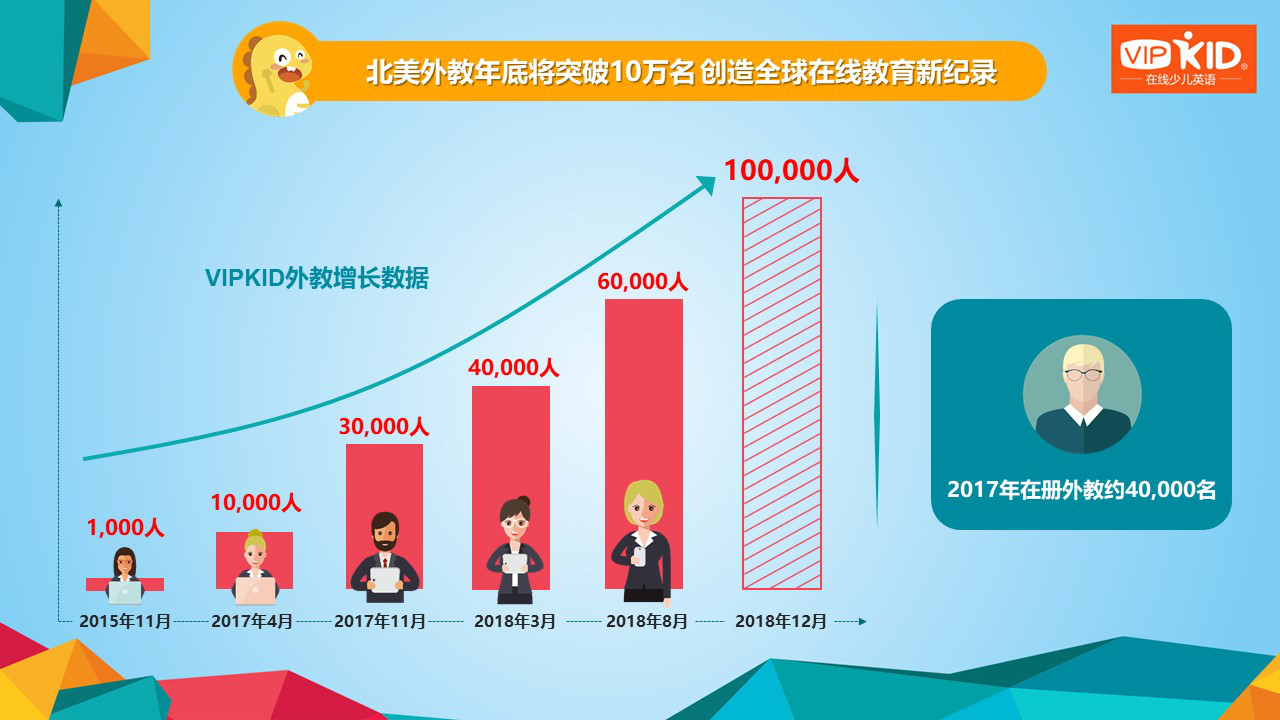 VIPKID发布北美外教大数据报告 年底外教数量将突破10万名