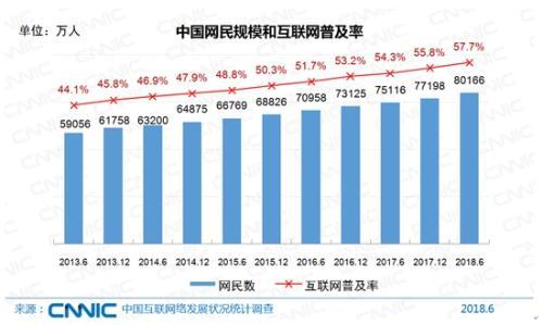 中国网民规模。图片来源:CNNIC报告