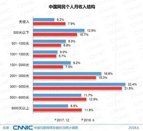 中国网民收入结构。图片来源:CNNIC报告。