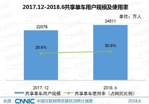 共享单车用户规模及使用率。图片来源:CNNIC报告。