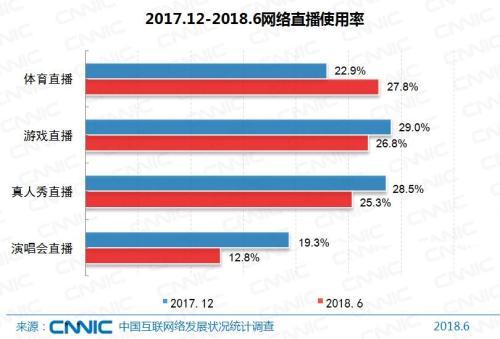 网络直播使用率。图片来源:CNNIC报告。