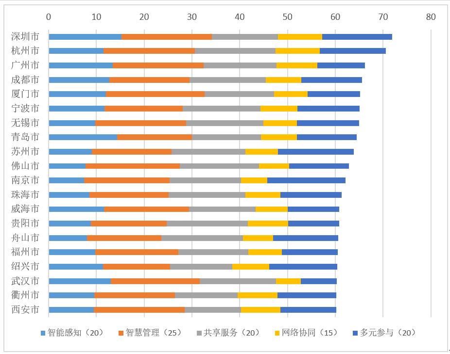 中国城市治理智慧化水平评估结果发布