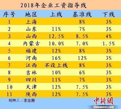11省公布工资指导线 看你能涨多少?