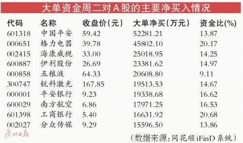 三大指数反弹超过1%主力资金回流蓝筹股白马股