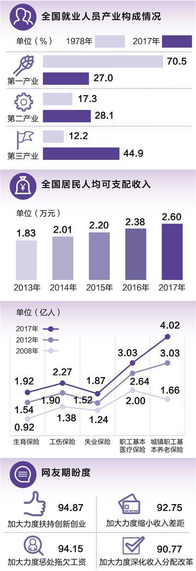 改革开放40周年:就业人员7.76亿钱包越来越鼓