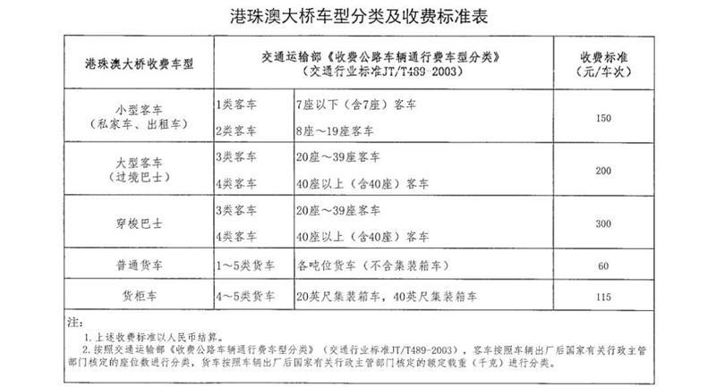 港珠澳大桥车辆通行费收费标准出炉小型客车150元/车次