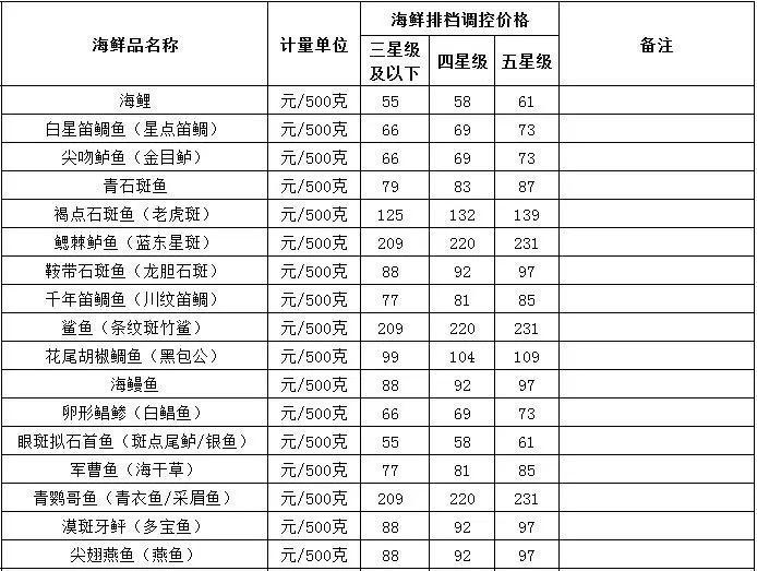 三亚今日海鲜价格(8月25日)