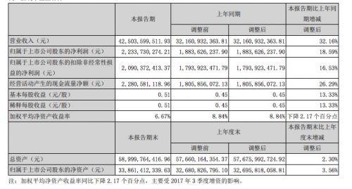 顺丰控股上半年净利润22.34亿元 同比增长18.59%