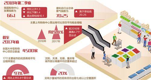 商务部:购物中心和便利店保持健康发展态势
