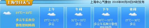 申城气象指数