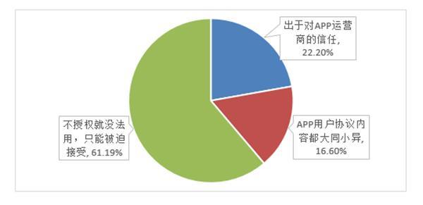 中消协发布App个人信息泄露报告,超八成受访者有相关遭遇