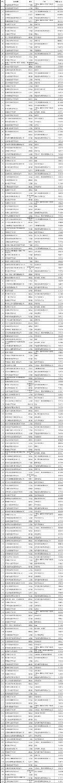 中国民营企业500强榜单出炉人均营业收入达257万元