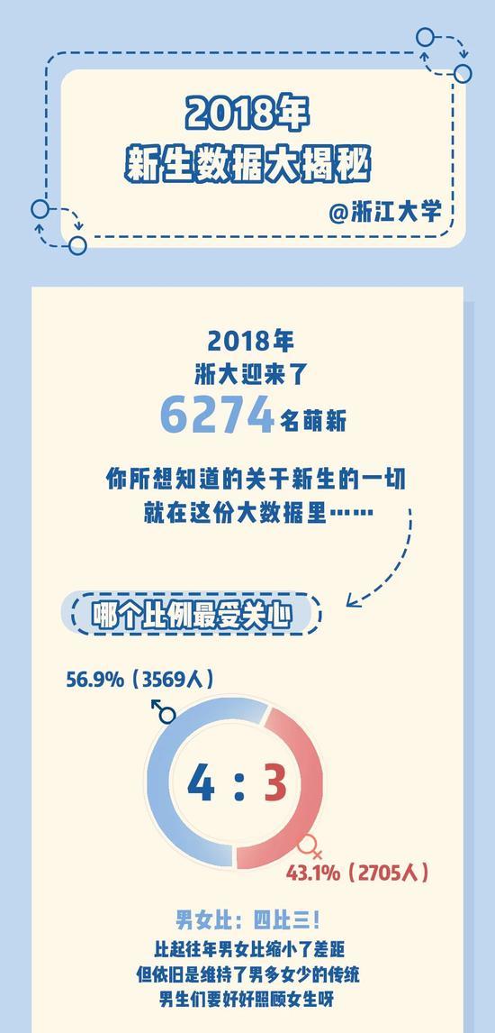 浙江大学2018新生数据大揭秘:00后占比74.39%