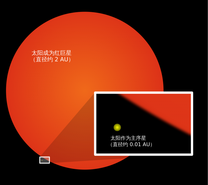 太阳要少活10亿年?这影响的可不只你我