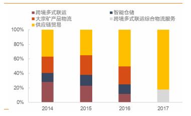 嘉友国际:跨境综合物流、供应链管理,双轮驱动跨越式发展
