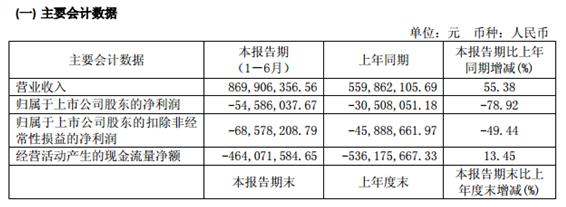 香飘飘增收不增利 8个月市值蒸发48亿